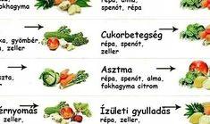 ÖSSZEGYŰJTÖTTÜK NEKED! Most megtudhatod, hogy melyik gyümölcs milyen betegségeket gyógyít