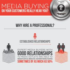 In this day and age, it's all about who you know. This rule of thought is especially pertinent to media buying. Hiring a professional media buyer to develop and negotiate your media plan also means benefitting from their relationships with media outlets, as evidenced by the statistic below.  For more information on the importance of media buyers' networks, contact Meridian-Chiles.