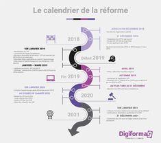 Infographie : découvrez le calendrier de la réforme 2018 ! - Digiformag Map, Career Training, Infographic, Calendar, Location Map, Maps