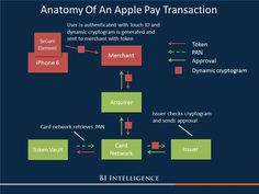 #ApplePay is ringing in a new era of payment security - http://read.bi/1jovHkT  #mobilepayment #mobileapp
