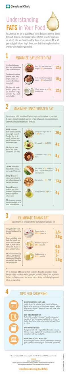 Are You Eating Good Fats or Bad Fats? (Infographic)