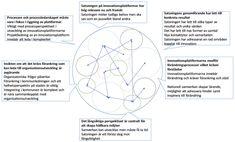 Grafik: Sammanfattande slutsatser från analysen