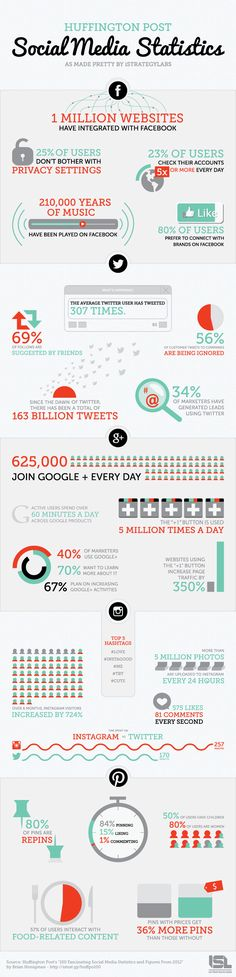 Facebook, Twitter, Instagram, Pinterest - 2012's Most Amazing Social Media Statistics [INFOGRAPHIC] - Huffington Post via AllTwitter