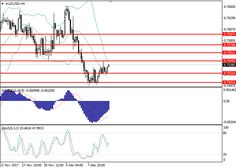 AUD/USD: general analysis 12 December 2017, 10:35 Free Forex Signals