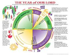 Visual aid of the seasons of the church year helps explain how the Church Year is based on the life of Christ