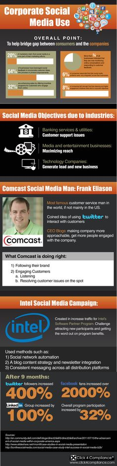 Corporate Social Media use #infographic
