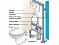 Pose Velux, Tiny Bathrooms, Tips & Tricks, Home Staging, Wood And Metal, Plumbing, Planer, Home Improvement, Architecture
