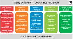 Site Migration Guide: SEO Strategy, Process, & Checklist - Moz