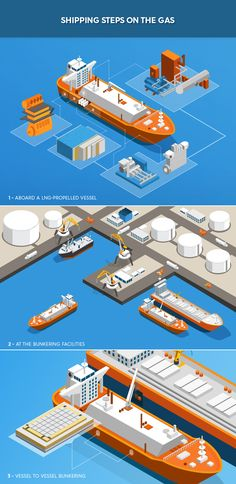 LNG Propulsion: Shipping Steps on the Gas - infographics Customer Insight, Isometric Art, E Magazine, Information Graphics, Low Poly, Infographics, Collage, Boat, Ship