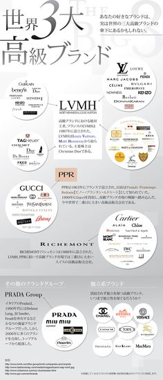 図解で見る高級ラグジュアリーブランドを支配する10の巨大ブランド