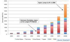 crescimento do mercado de mercado de energia solar fotovoltaica