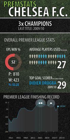 Chelsea FC's premier league stats