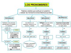 Spanish Grammar, Spanish Class, English Class, Teaching Spanish, Spanish Language, School Study Tips, Reading Activities, Kids Education, Vocabulary