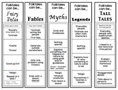 The Book Fairy-Goddess: Folktales, Fairytales, and Fables, Oh my! This post includes many anchor charts, plus an outline for a six week unit on folktales. Library Lessons, Reading Lessons, Reading Skills, Teaching Reading, Reading Strategies, Genre Lessons, Library Ideas, Teaching Ideas, Teaching Genre
