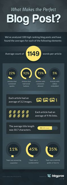 What Makes The Perfect #Blog Post? #Infographic