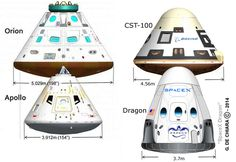 The natural shape of spaceships. Apollo vs NASA's current fleet under construction. The Hershey's Kiss shape makes the spaceships inherently stable, and the broad flat bottom helps spread the. Cosmos, Nasa Space Program, Space Launch, Air Space, Space Race, Space And Astronomy, Space Station, Space Shuttle, Space Crafts