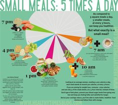 Eating 5-6 small meals a day is better for you than eating three large meals.