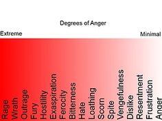 Degrees of Anger
