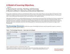 http://www.celt.iastate.edu/pdfs-docs/teaching/RevisedBloomsHandout.pdf