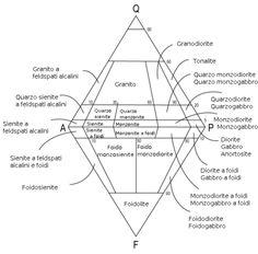 L'angolo della Geologia: Diagramma QAPF Chart, Geology