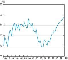 [図表1] 日銀の総資産に占める国債・財投債の比率  追加緩和どころかすでに異常事態、悪循環の金融政策|野口悠紀雄