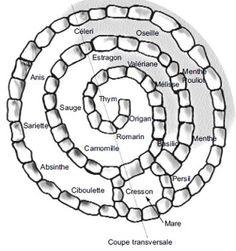 La Spirale des Aromates http://www.passerelleco.info/article.php?id_article=938
