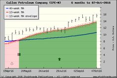 Stock Trends chart of Callon Petroleum Company$CPE - click for more ST charts