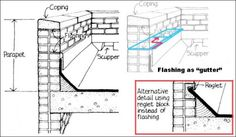 Slope For A Flat Roof For New Construction Images Can T We