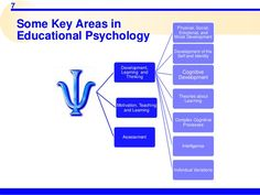 7  Some Key Areas in