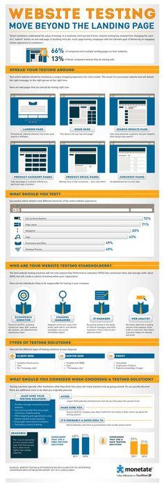 Infographic - - Website Testing Move beyond Landingpage Marketing Digital, Inbound Marketing, Content Marketing, Internet Marketing, Marketing Technology, Internet Seo, Online Marketing, Software Development, Design Development