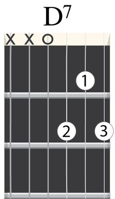All it takes to learn these 5 beginner guitar songs are three easy chords. These easy guitar songs with beginner chords are a great way to learn guitar. Guitar Songs For Beginners, Basic Guitar Lessons, Guitar Chords Beginner, Easy Guitar Songs, Music Lessons, Acoustic Guitar Strap, Acoustic Guitar Lessons, Guitar Tips, Acoustic Guitars