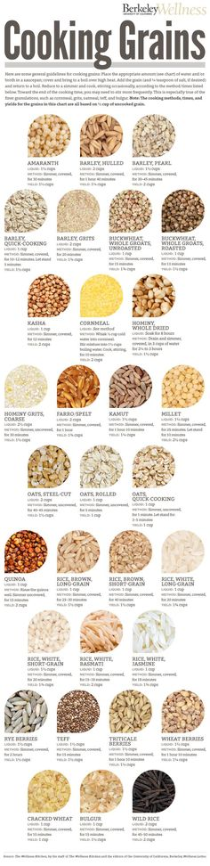 Whole grains are full of vitamins, minerals and fiber. Make them part of your meals and reap the health benefits! Here, easy instructions for cooking grains from amaranth to quinoa to wild rice. Cooking 101, Cooking Recipes, Cooking Light, Cooking Classes, Cooking Steak, Cooking Hacks, Cooking Quotes, Cooking Pasta, Dishes Recipes