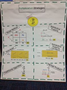 Multiplication and Division | GSSD Elementary Math Coach. This kind of anchor chart helps students understand that there is more than one way to do something.