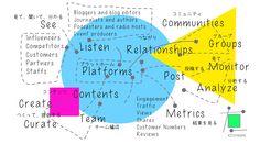 Social Media @nonkou #nonkou #branding  #kitatakuma #北琢磨