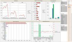 PowerPivot Example: Building a Dashboard with PowerPivot