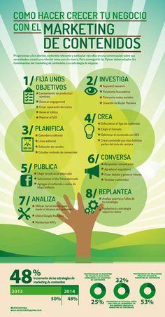 Cómo hacer crecer tu negocios de marketing de contenidos. Infografía en español. #CommunityManager