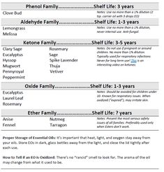 Shelf Life of Essential Oils - might be less than you expect. Print this handy chart to help you remember how long you can keep your (expensive) essential oils. Don't buy huge bottles if you don't use them regularly! Essential Oil Carrier Oils, Essential Oil Shelf, Chamomile Essential Oil, Pure Essential Oils, Young Living Essential Oils, Essential Oil Diffuser, Homemade Beard Oil, Thing 1, Pure Oils