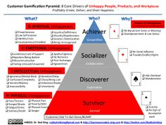 The 8 Core Drivers of Unhappy People, Products, and Workplaces: Why the World Needs Gamification, Now! by Rod King via slideshare
