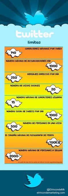 #ElSaborDigital ¿Conoces los límites de la red social #Twitter? #Infografía en español #CCentral