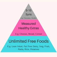 Slimming World Diet- All About 'Syn' free foods Slimming World Tips, Slimming World Recipes Syn Free, Slimming World Journal, Healthy Extra A, What Is Healthy, Sliming World, Speed Foods, Lose Weight Naturally, Skinny Recipes