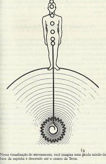 Chakra Meditation, Meditation Music, Mindfulness Meditation, Tai Chi, Aura Reading, Chi Energy, Ayurveda Yoga, Spiritual Cleansing, A Kind Of Magic