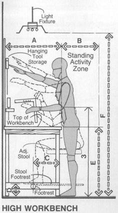 Ergonomic measurements for workbenches