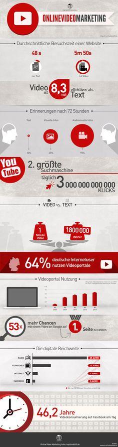 Infografik Video Marketing in Deutschland
