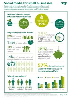 Interesting infographic from our friends at Sage showing how small businesses use social media.