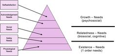 """In 1972, Clayton Alderfer whittled Maslow's five groups of needs down to three, labelled Existence, Relatedness and Growth. Although elements of a hierarchy remain, """"ERG theory"""" held that human beings need to be satisfied in all three areas - if that's not possible then their energies are redoubled in a lower category."""
