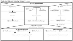 The Brand-Building Canvas | Upmarkit Business Model Canvas, Media Campaign, Business Coaching, Digital Strategy, Business Plan Template, Brand Building, Strategic Planning, Corporate Design, Infographic