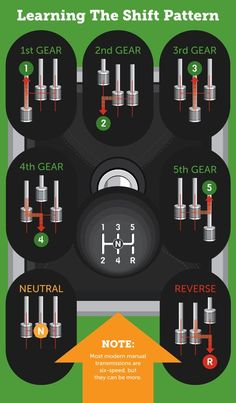 Learn the gear shift pattern Shaheen driving school Driving Basics, Driving Test Tips, Driving Safety, Driving School, Driving Stick Shift, New Jeep Truck, Car Facts, Car Care Tips, Learning To Drive