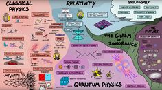 Dominic Walliman has created a set of infographics and animated videos that explore the relationship and structure of 5 STEM subjects—physics, biology, chemistry, computer science, and mathematics. Special Relativity, Theory Of Relativity, Understanding Physics, Fields Of Biology, Classical Physics, Einstein, Visual Map, Gravitational Waves, Big Bang