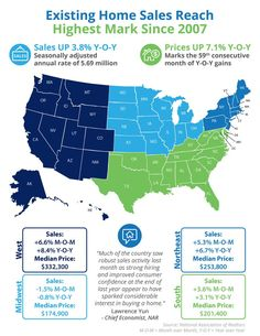 Existing Home Sales Reach Highest Mark Since 2007 [INFOGRAPHIC] #DeBonisTeam #RiversideHomesForSale #Riverside