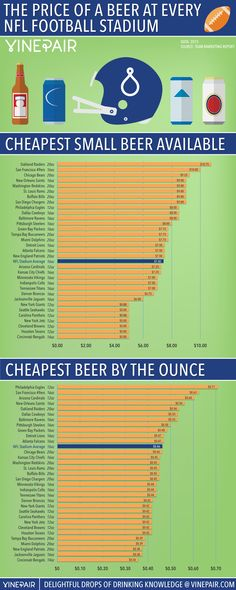 """How does your local stadium compare? """"The Price Of A Beer At Every NFL Football Stadium In 2015"""" via @vinepair"""